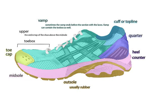http://www.whyoffashion.com/anatomy-of-a-running-shoe-few-minutes-to-master/