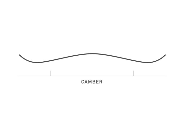 Design of a camber snowboard