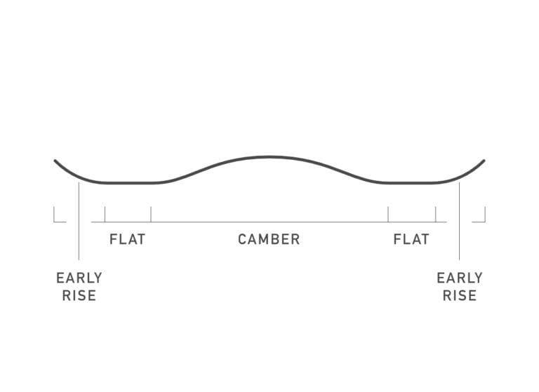 Design of a purepop snowboard